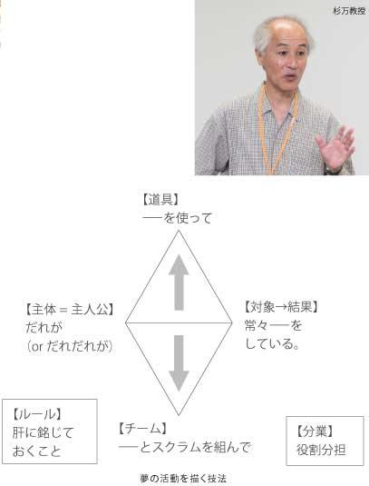組織・コミュニティデザイン論