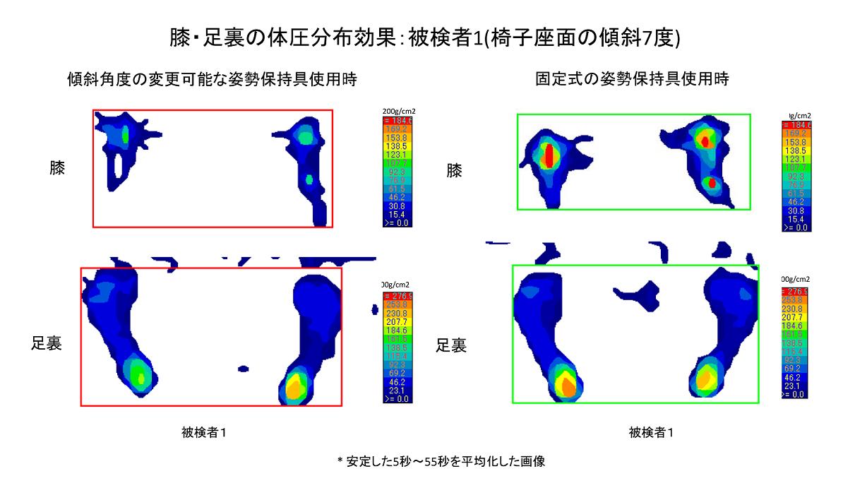 オフィスワーカーの健康に配慮した立ち作業椅子の体圧測定Pressure Evaluation of Standing Chair for Office Worker's Smart Wellness