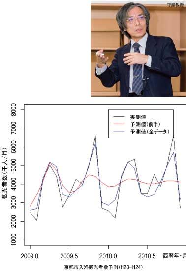 フィールド分析論
