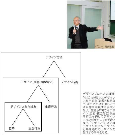 デザイン方法論
