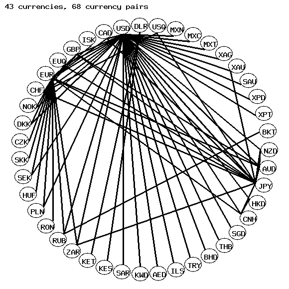 銀行間市場の通貨交換ネットワークNetwork structure of exchangeable currencies of the interbank market