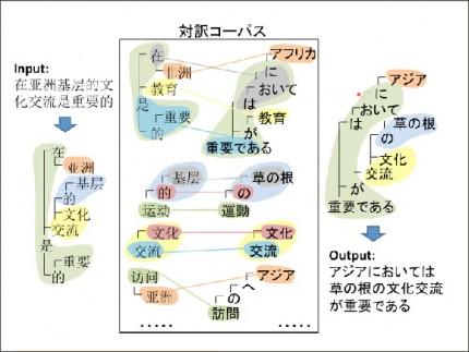対訳コーパスを用いることによる高精度な自動翻訳