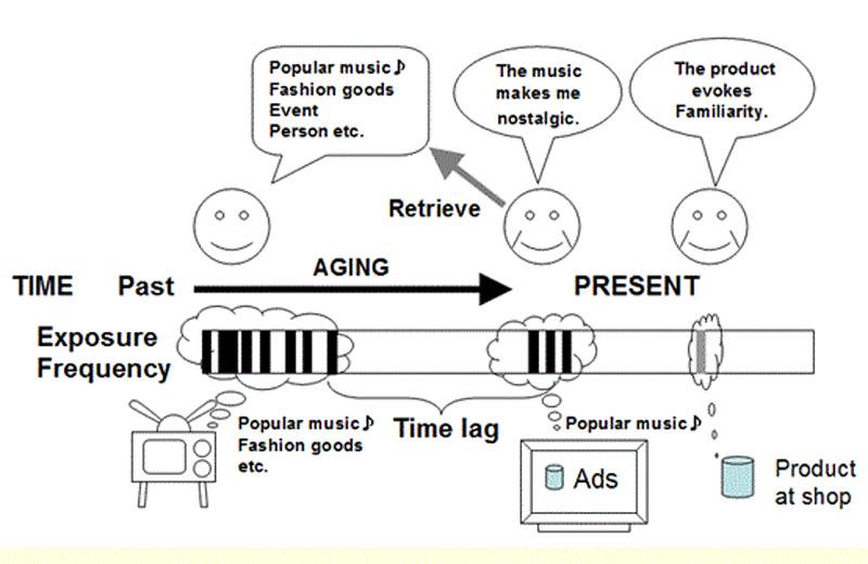 懐かしさの2要因モデル:単純接触とタイムラグTwo factors model of nostalgia: Mere exposure and time lag (Kusumi, Matsuda, & Sugimori, 2009)